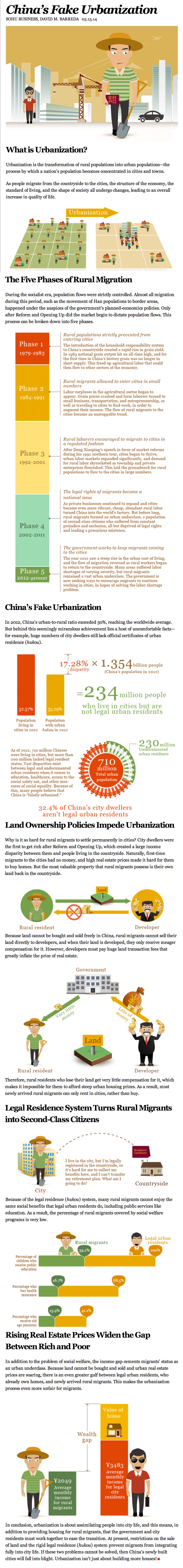 This Infographic About China's Fake Urbanization 002